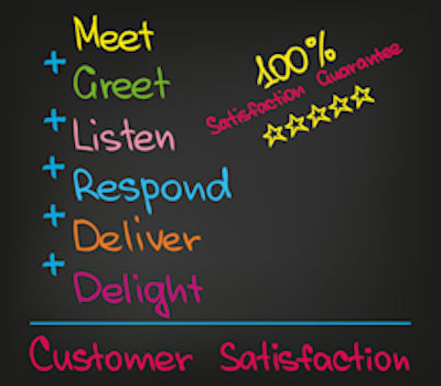 customer satisfaction, customer service, customer expectations, marketing strategy, content strategy