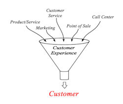 customer experience, customer satisfaction, customer service