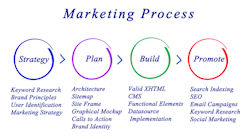 marketing strategy, marketing plan, marketing tactics